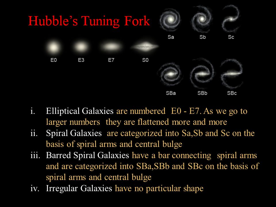 Elliptical Galaxies are numbered E0 - E7