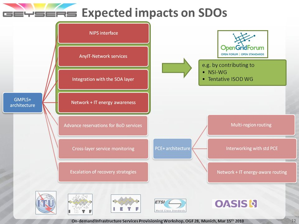 Expected impacts on SDOs