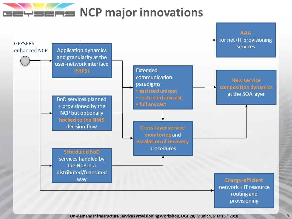 NCP major innovations AAA for net+IT provisioning services GEYSERS