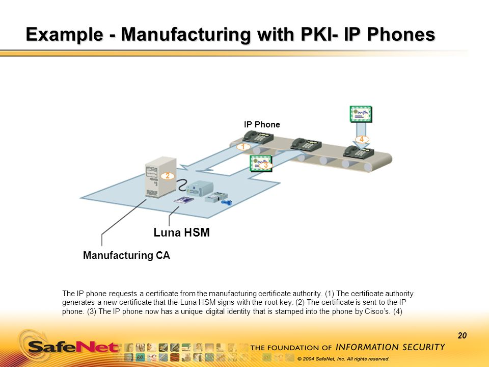 Example - Manufacturing with PKI- IP Phones