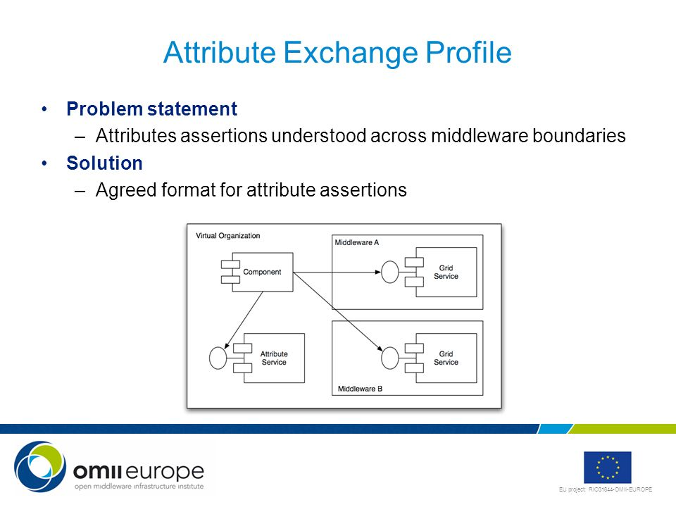 Attribute Exchange Profile