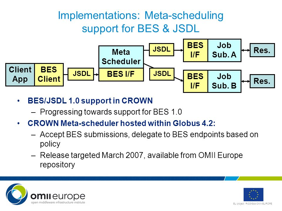 Implementations: Meta-scheduling support for BES & JSDL