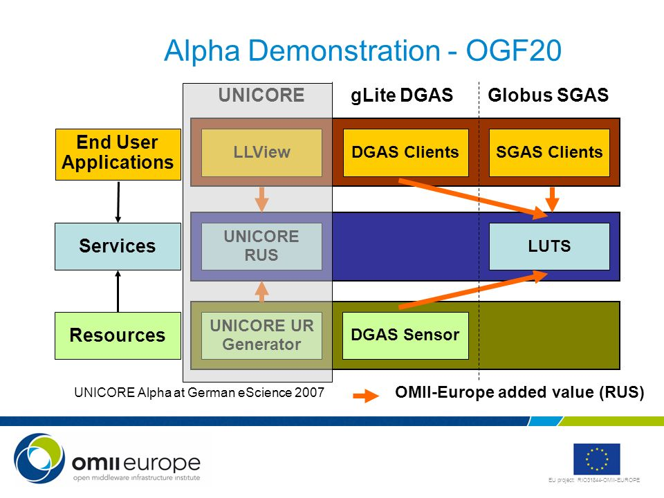 Alpha Demonstration - OGF20