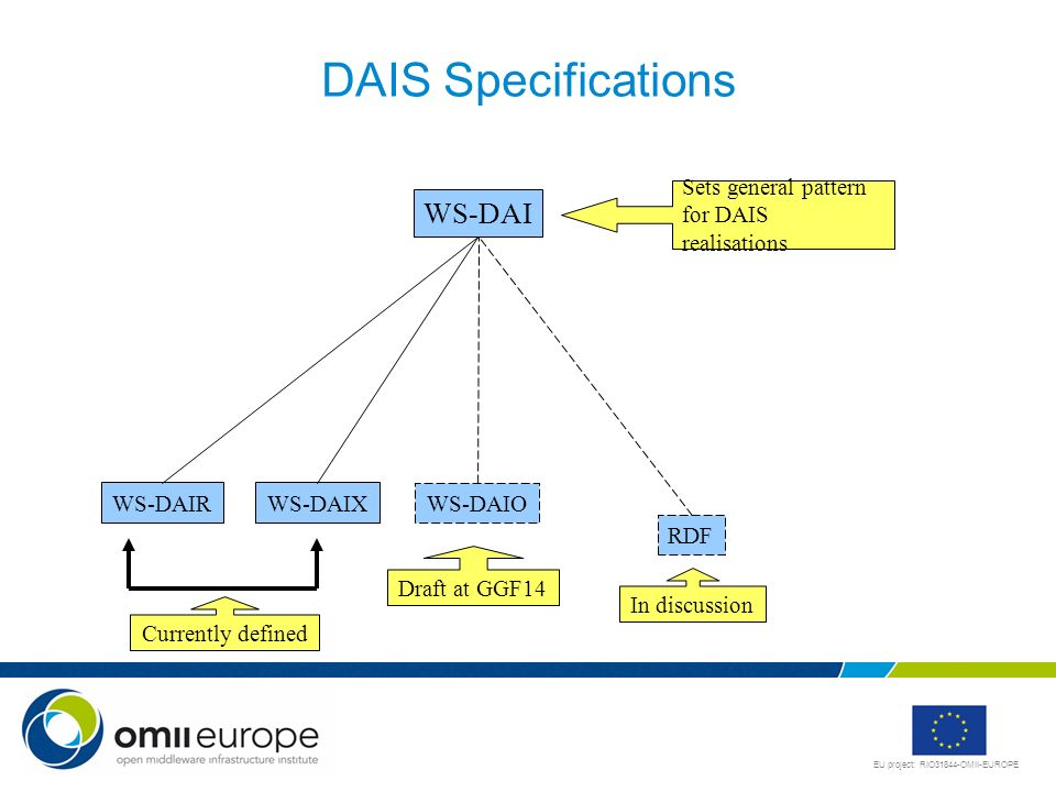 DAIS Specifications WS-DAI Sets general pattern for DAIS realisations