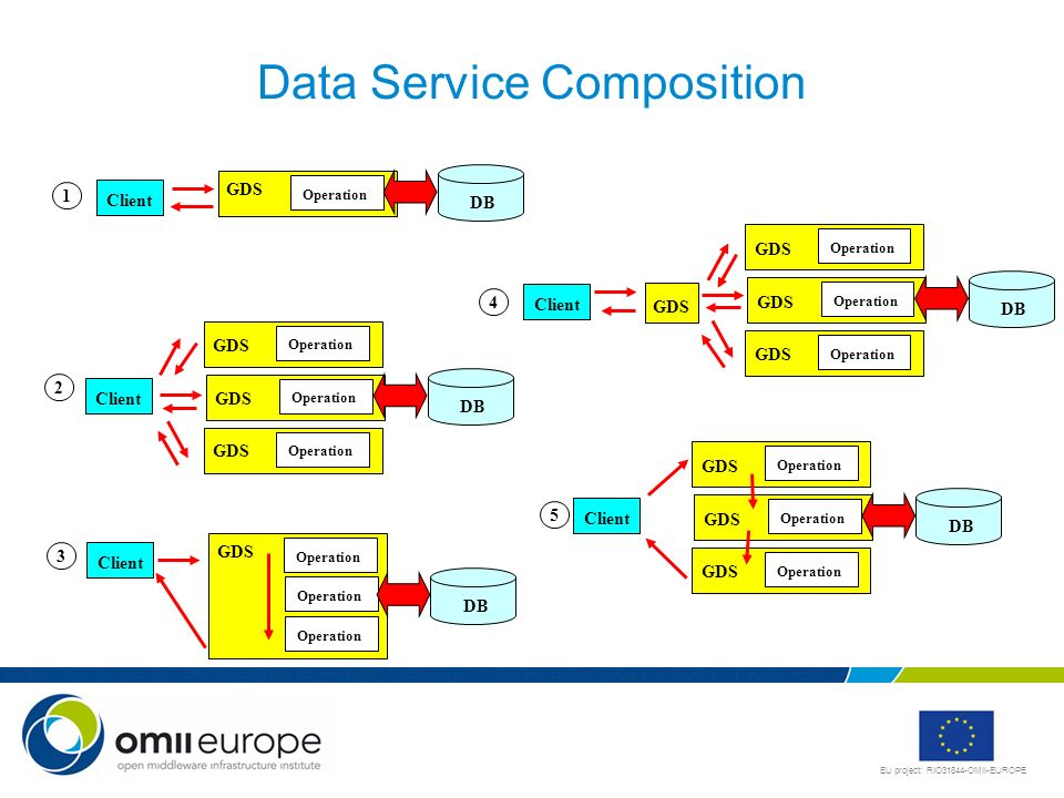 Data Service Composition