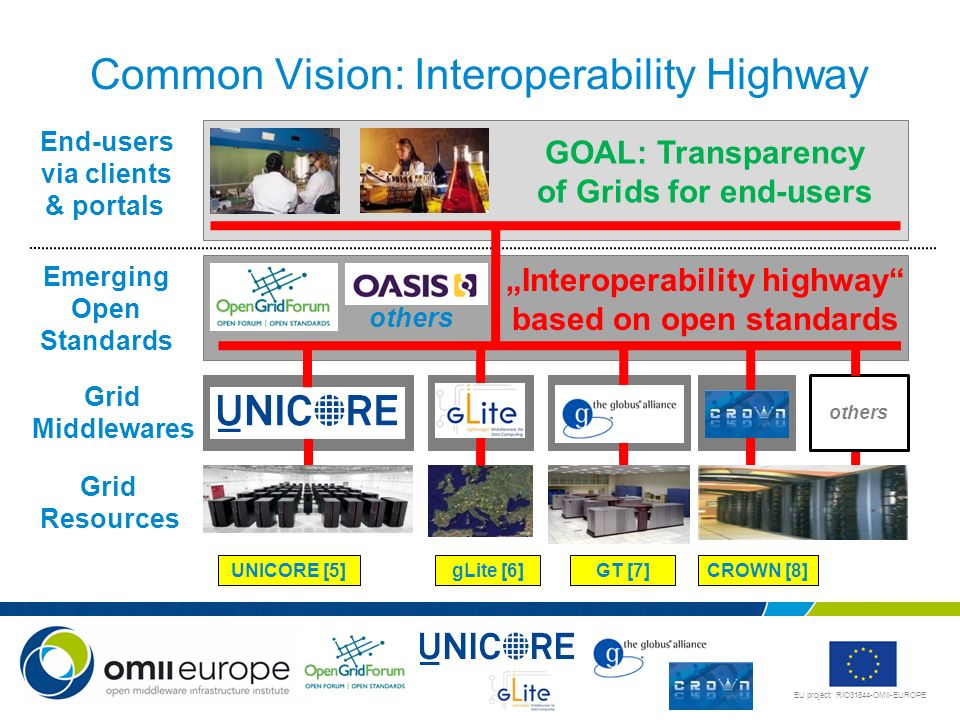 Common Vision: Interoperability Highway