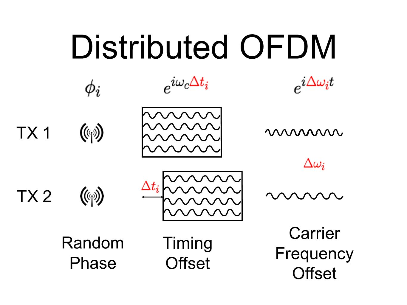 Distributed OFDM TX 1 TX 2 Carrier Frequency Random Timing Offset