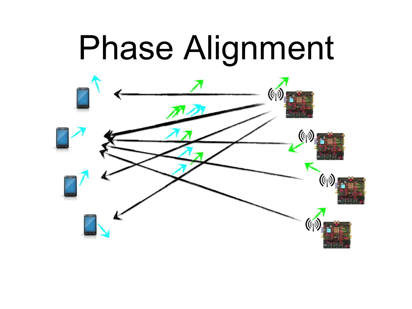 Phase Alignment