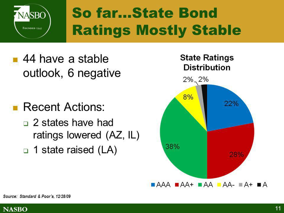 So far…State Bond Ratings Mostly Stable