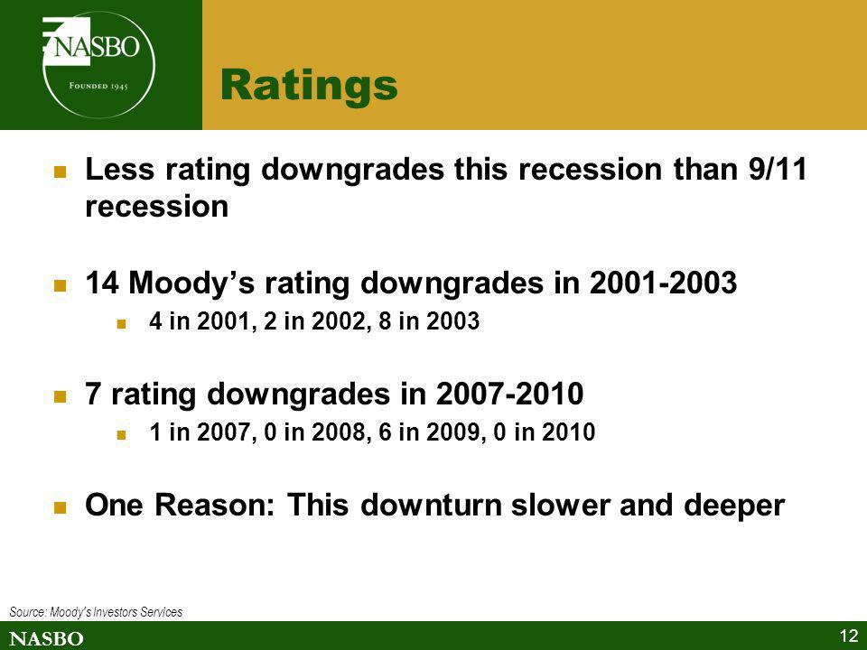 Ratings Less rating downgrades this recession than 9/11 recession