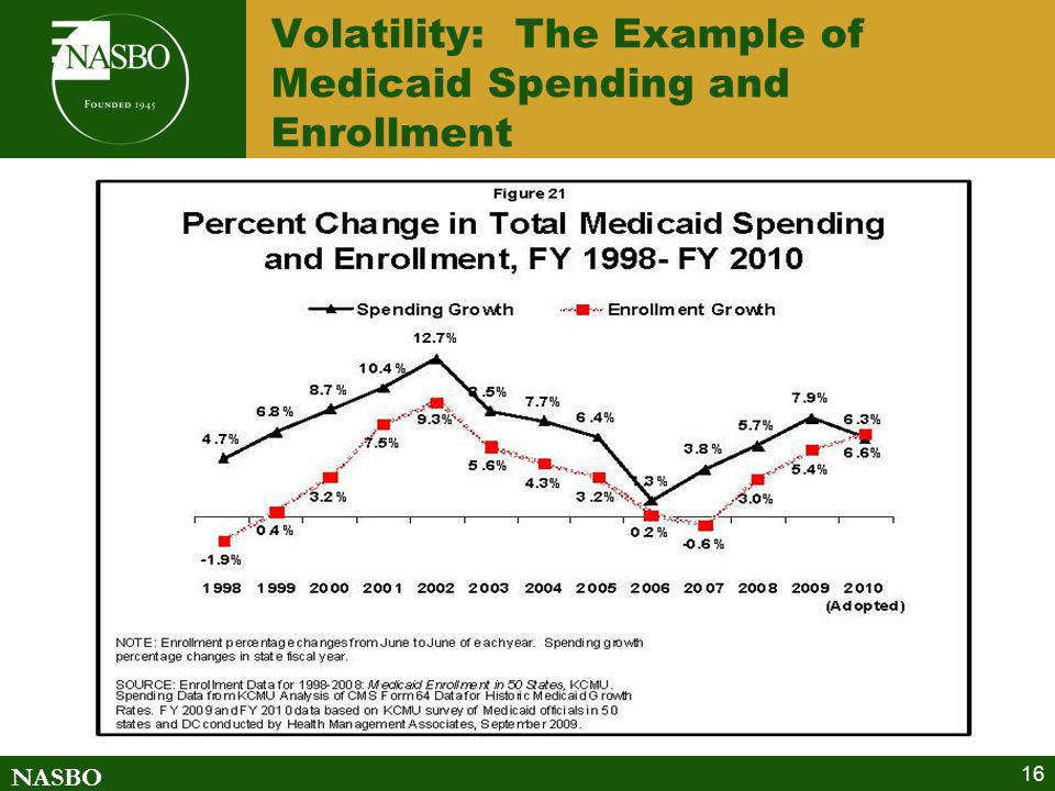 Volatility: The Example of Medicaid Spending and Enrollment
