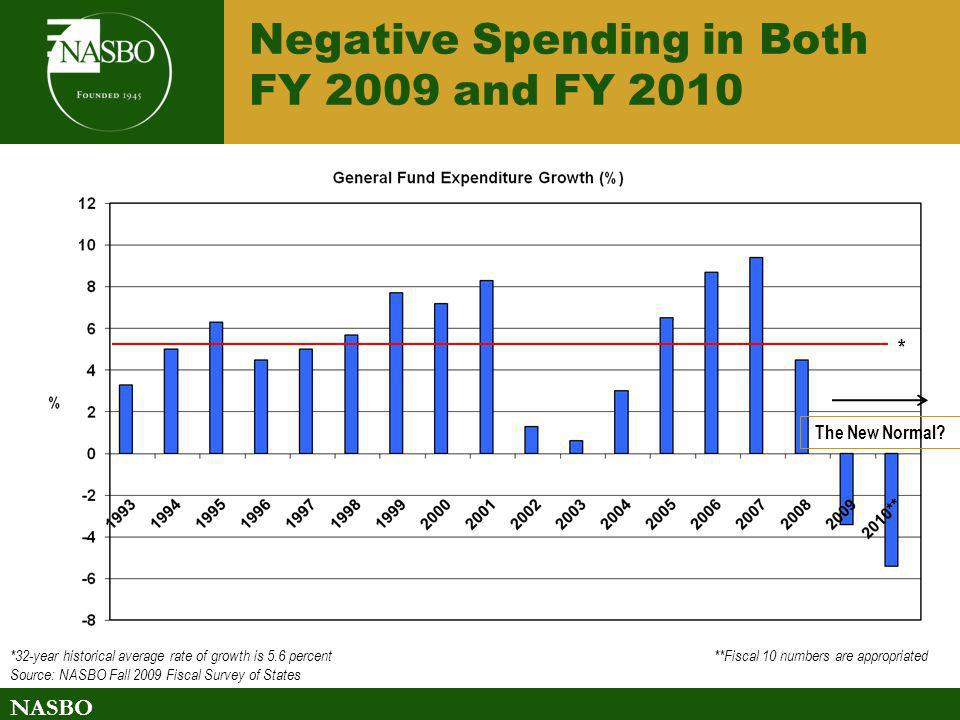 Negative Spending in Both FY 2009 and FY 2010