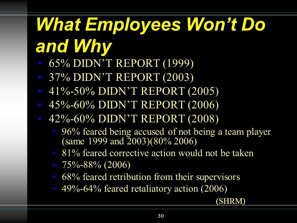 What Employees Won't Do and Why