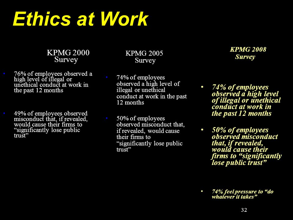 Ethics at Work KPMG 2000 Survey