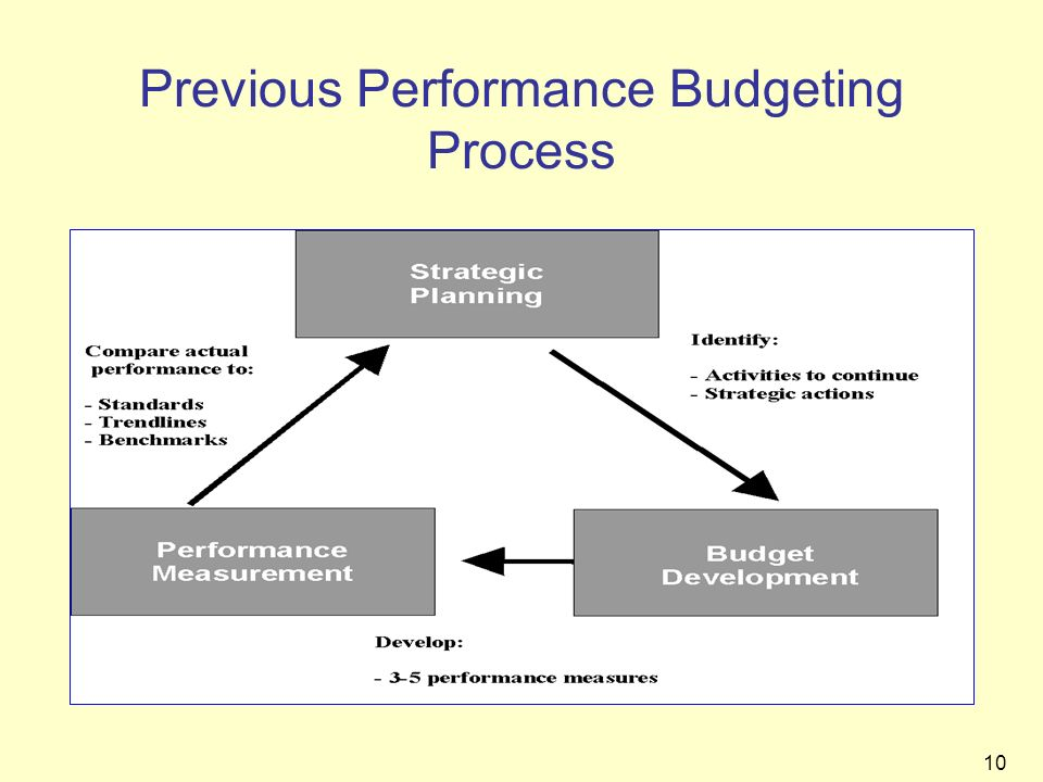 Previous Performance Budgeting Process