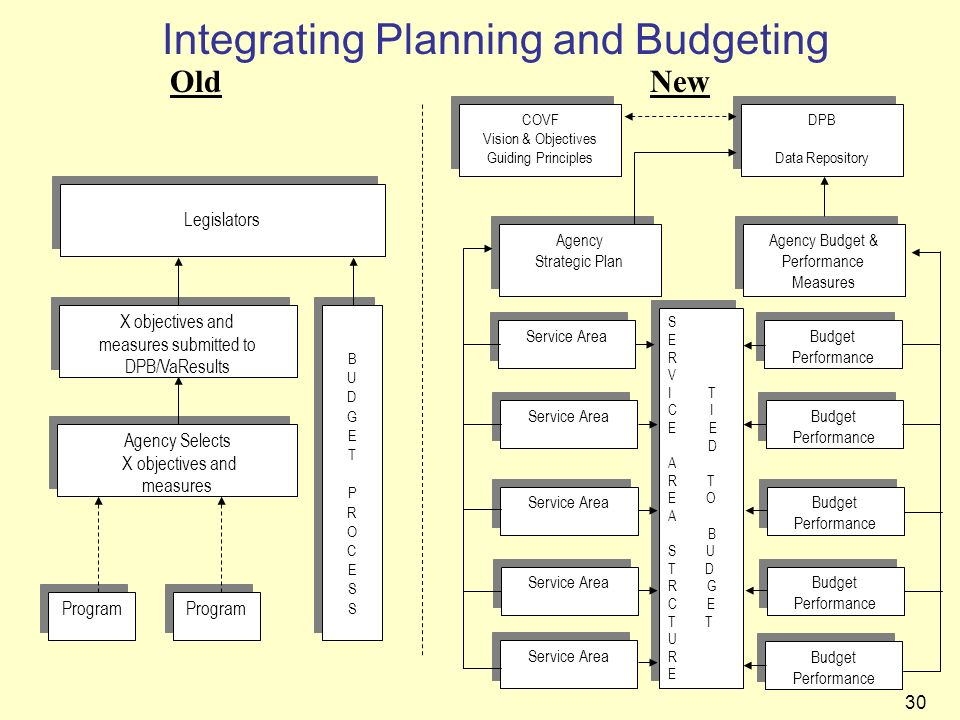 Integrating Planning and Budgeting