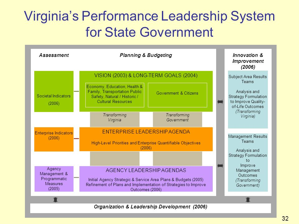 Virginia's Performance Leadership System for State Government
