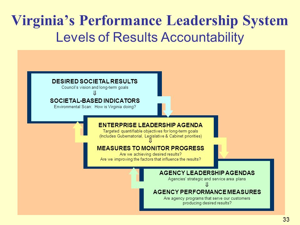 Virginia's Performance Leadership System Levels of Results Accountability