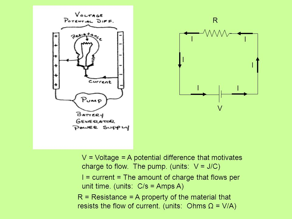 R V. I. V = Voltage = A potential difference that motivates charge to flow. The pump. (units: V = J/C)