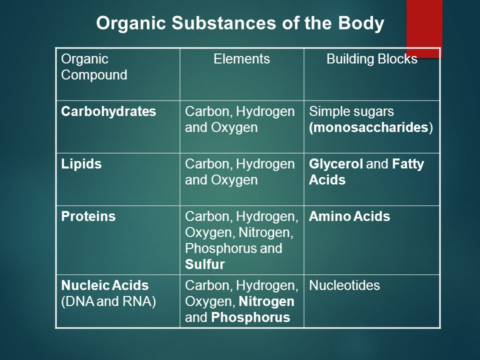 Organic Substances of the Body