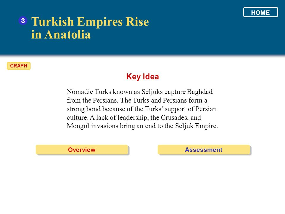 Turkish Empires Rise in Anatolia Key Idea 3
