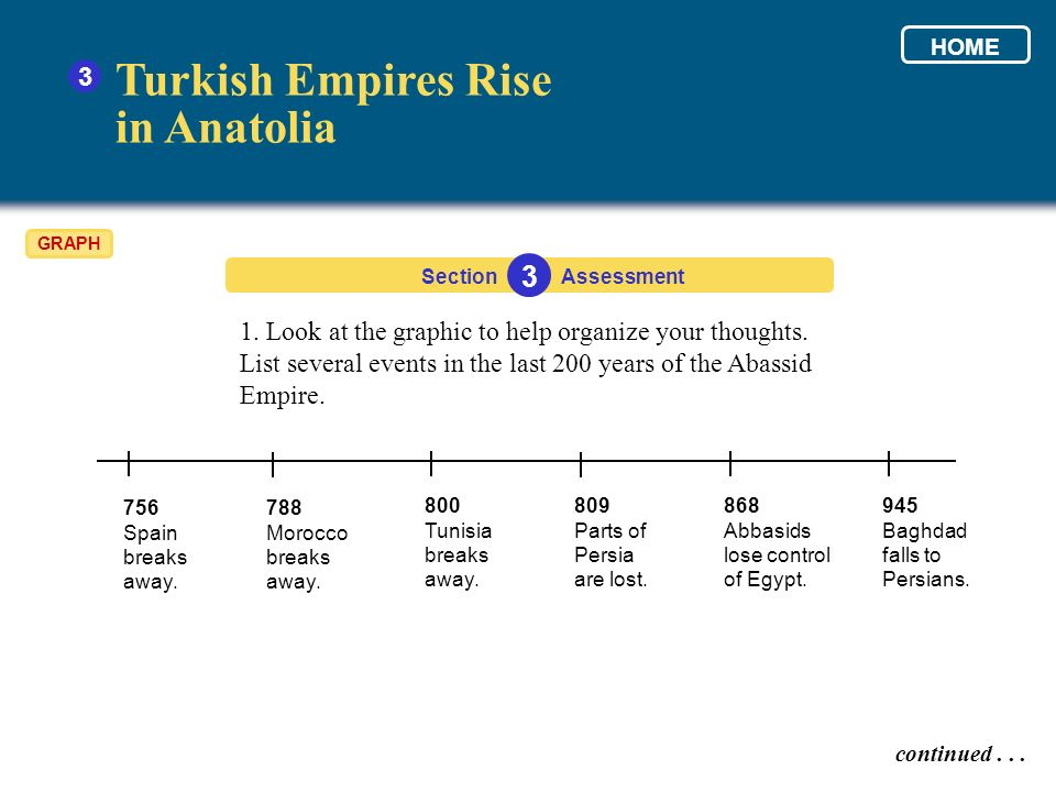 Turkish Empires Rise in Anatolia 3 3