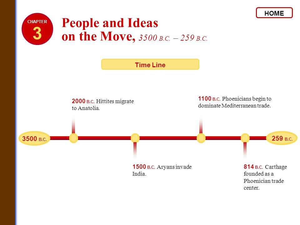 3 People and Ideas on the Move, 3500 B.C. – 259 B.C. HOME Time Line