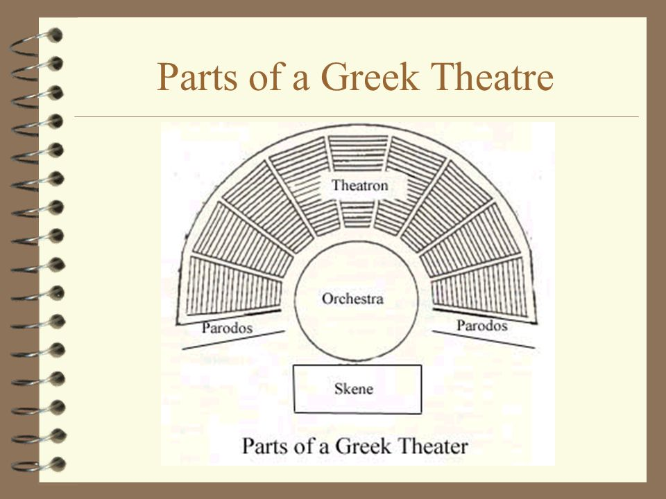 12 Parts Of A Greek Theatre