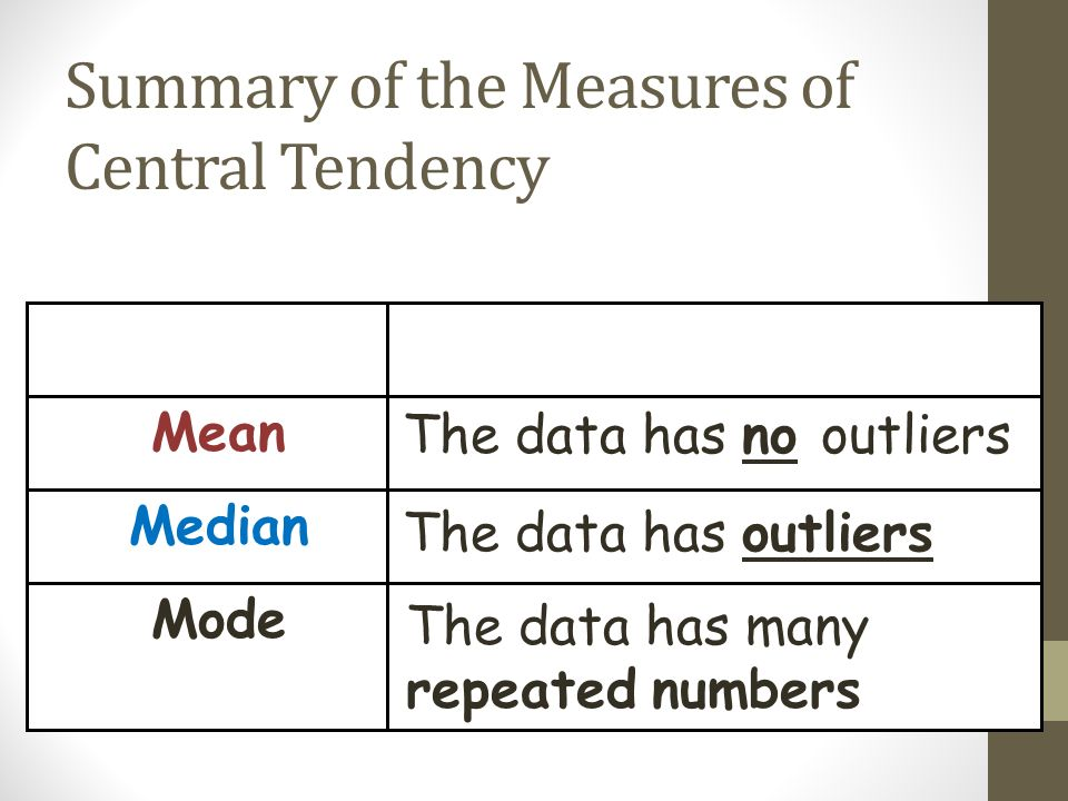 Summary of the Measures of Central Tendency