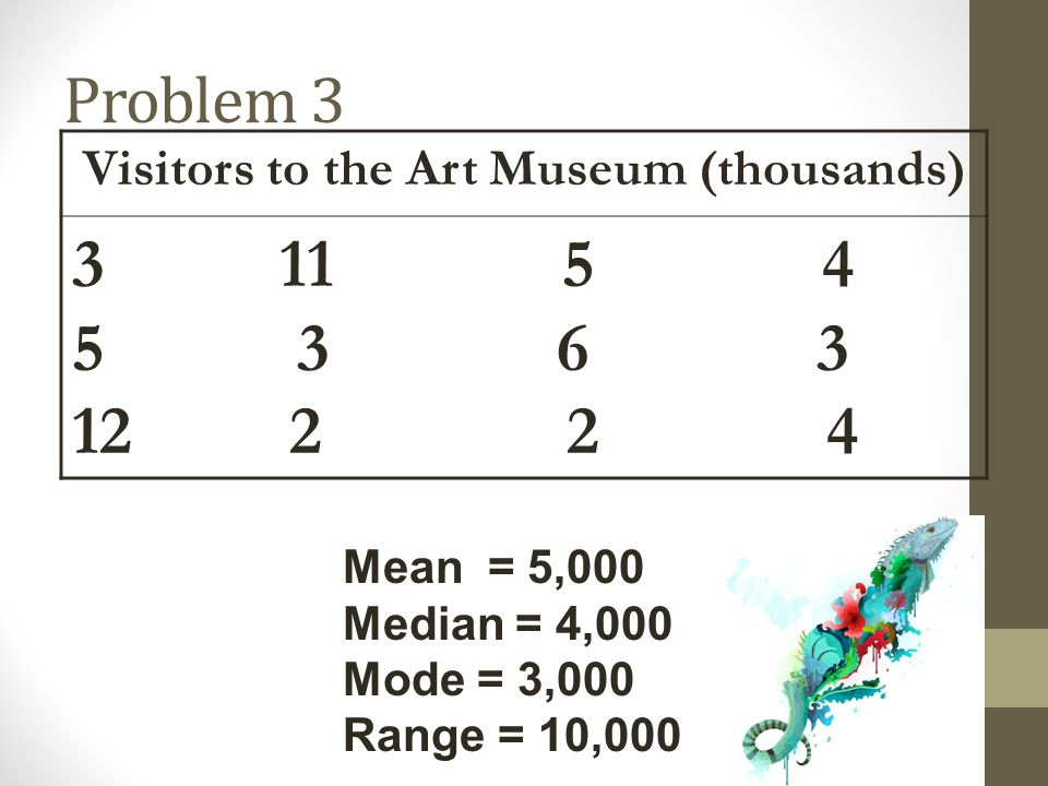 Visitors to the Art Museum (thousands)