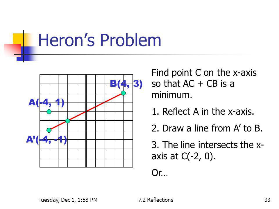 Heron's Problem Find point C on the x-axis so that AC + CB is a minimum. 1. Reflect A in the x-axis.