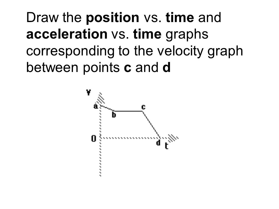 Draw the position vs. time and acceleration vs