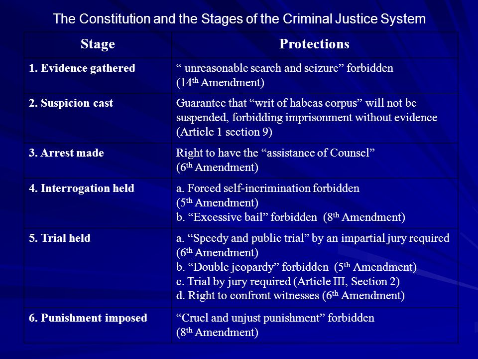 The Constitution and the Stages of the Criminal Justice System