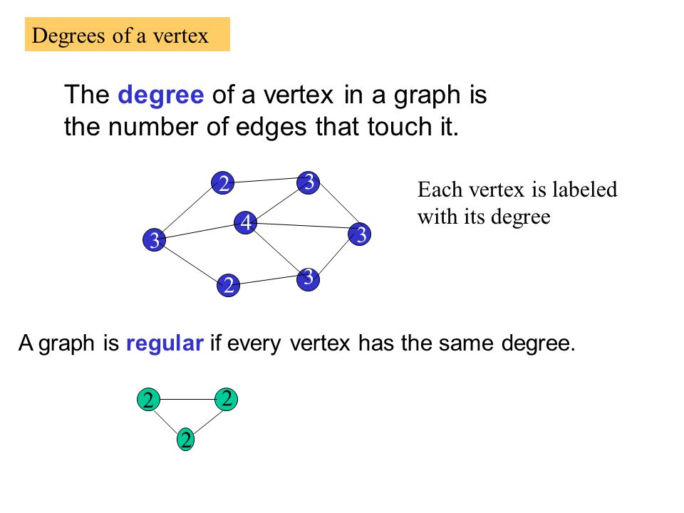 Degrees of a vertex The degree of a vertex in a graph is the number of edges that touch it. 2. 3.