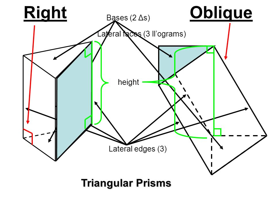 Right Oblique Triangular Prisms Bases (2 Δs)