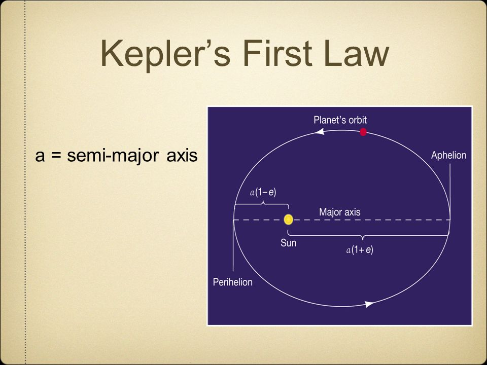 Kepler's First Law a = semi-major axis