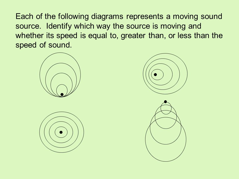 Each of the following diagrams represents a moving sound source