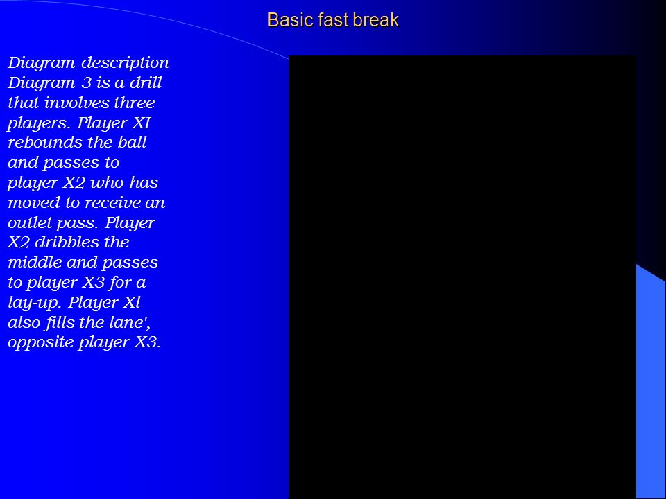 Basic fast break Diagram description