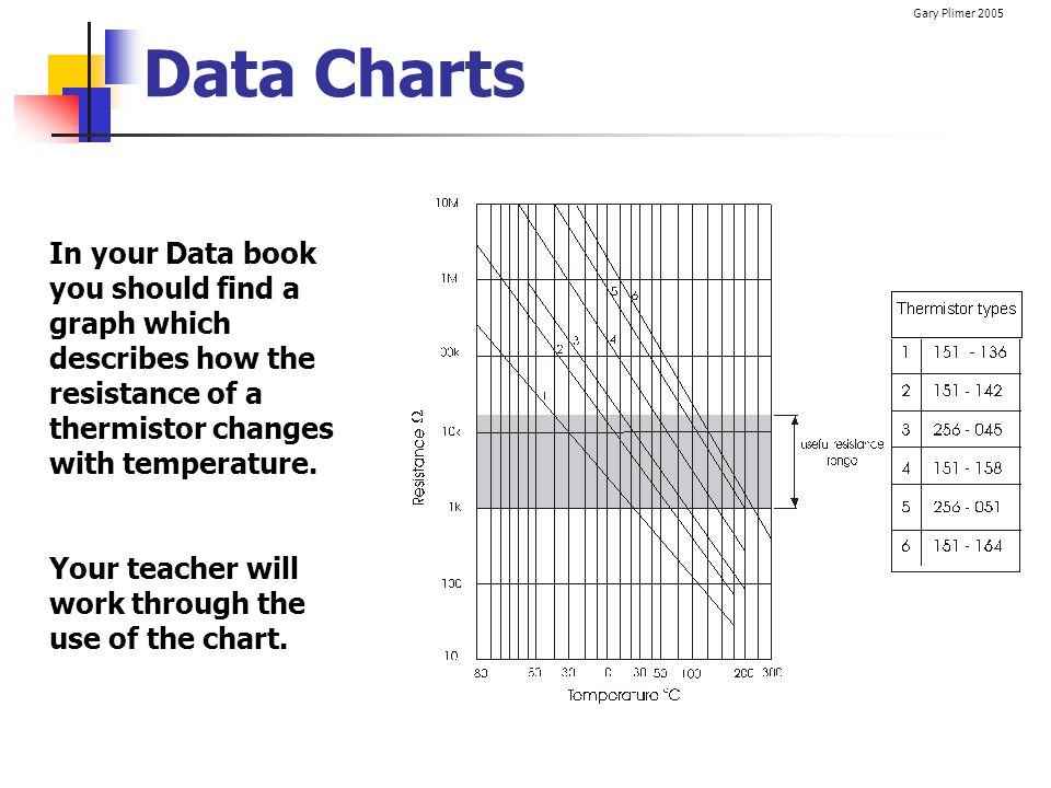 Data Charts In your Data book you should find a graph which describes how the resistance of a thermistor changes with temperature.