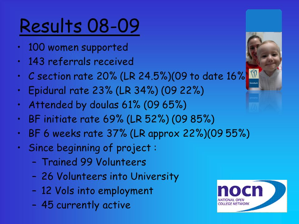 Results 08-09 100 women supported 143 referrals received