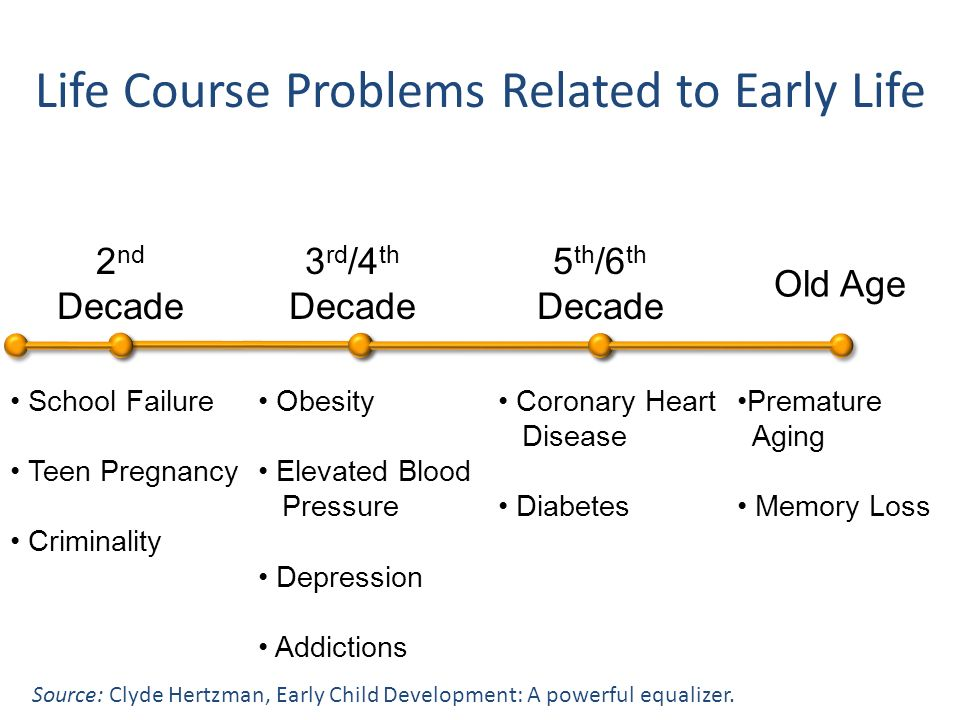 Life Course Problems Related to Early Life