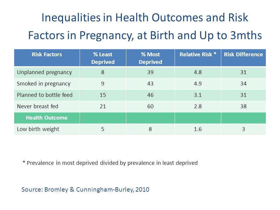 Inequalities in Health Outcomes and Risk Factors in Pregnancy, at Birth and Up to 3mths