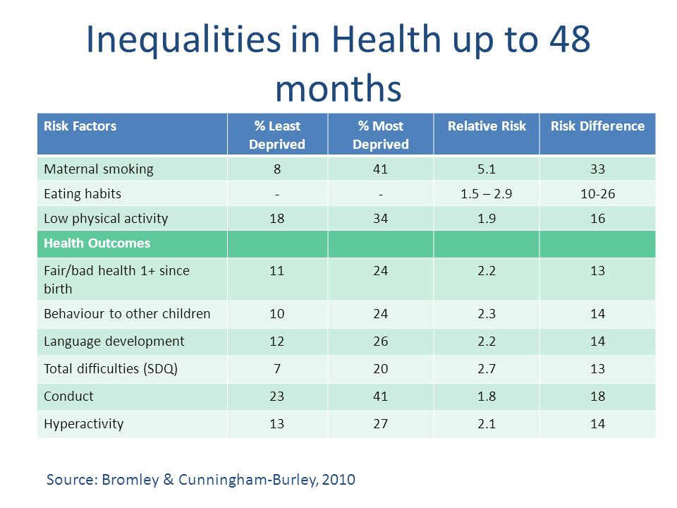Inequalities in Health up to 48 months