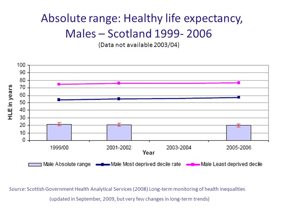Absolute range: Healthy life expectancy, Males – Scotland 1999- 2006 (Data not available 2003/04)