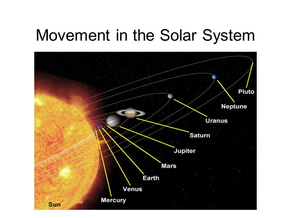 Movement in the Solar System