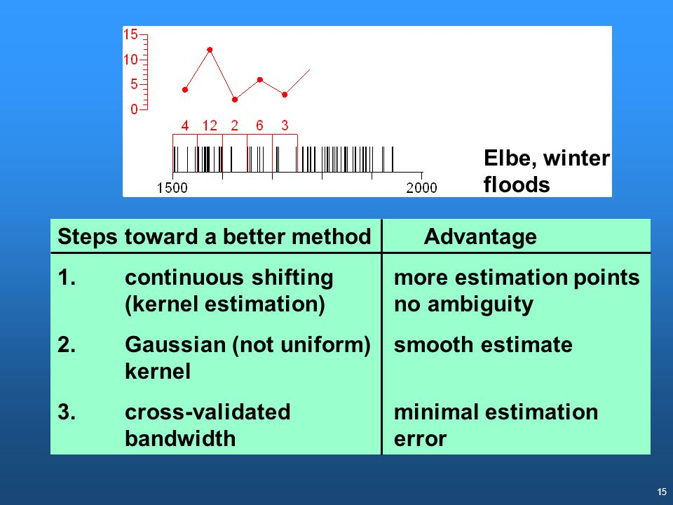 Elbe, winter floods Steps toward a better method Advantage. 1. continuous shifting more estimation points (kernel estimation) no ambiguity.