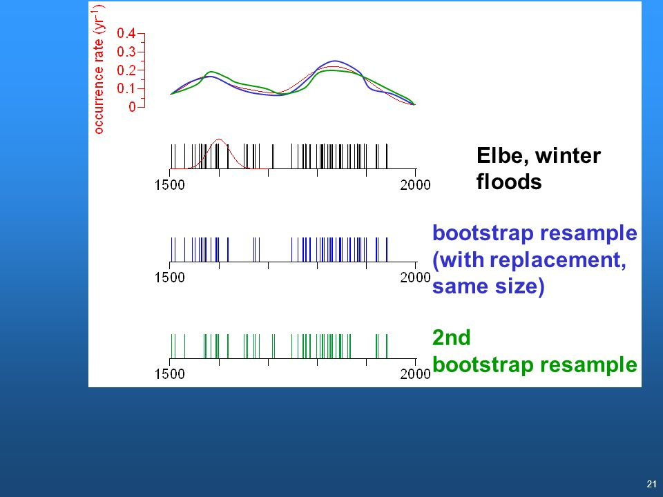 Elbe, winter floods bootstrap resample (with replacement, same size) 2nd bootstrap resample.