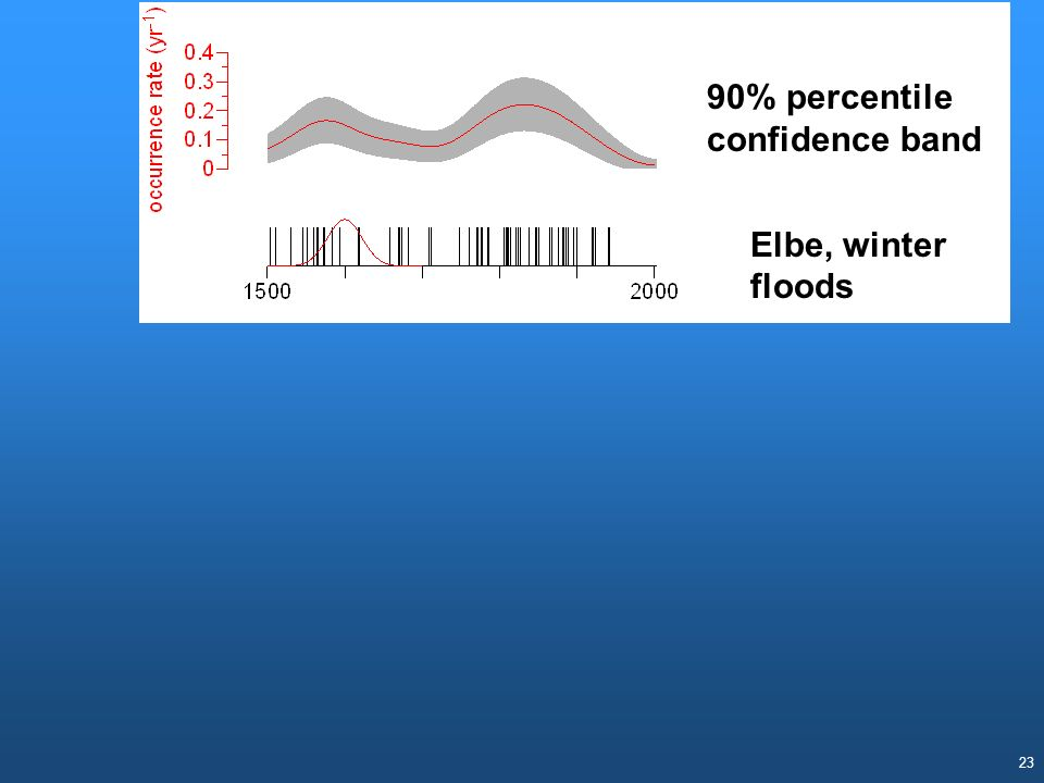 90% percentile confidence band