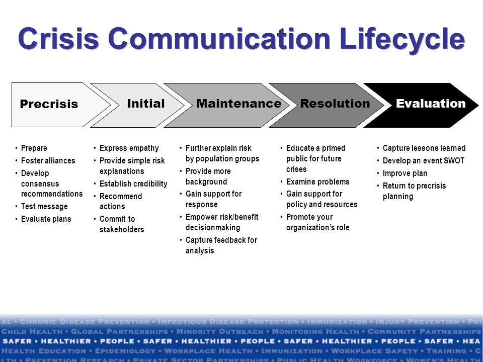 Crisis Communication Lifecycle