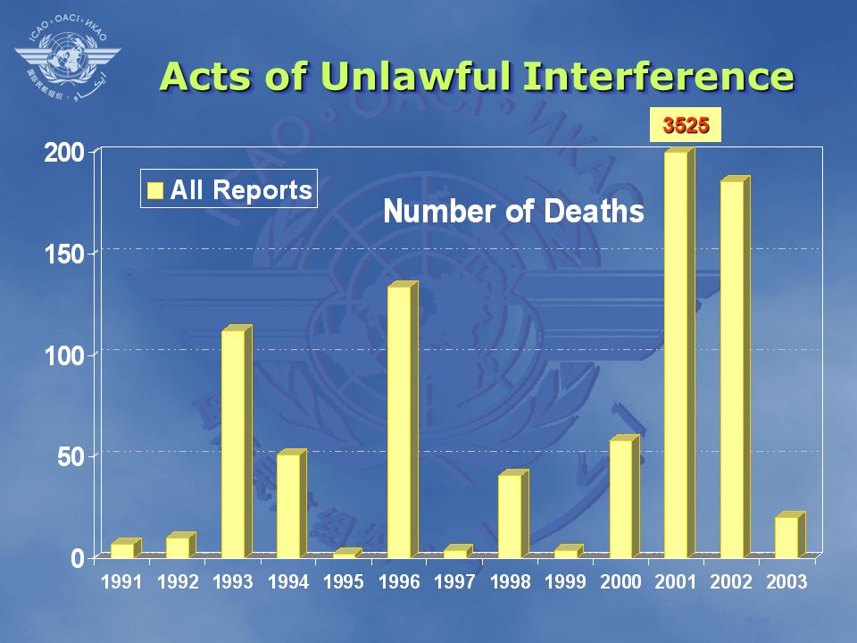 Acts of Unlawful Interference